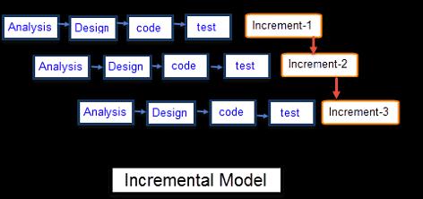 software-engineering-incremental-model