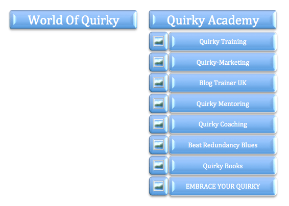 World Of Quirky Company Flow Chart