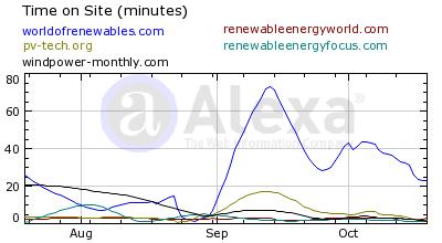 Alexa.com - Time on Site statistics - October 2009