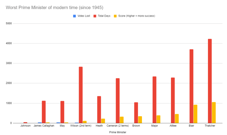 worst 10 prime ministers of modern times - chart