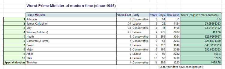worst 10 prime ministers of modern times - Table chart