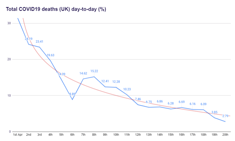 Total COVID19 deaths day-to-day to to 20th April