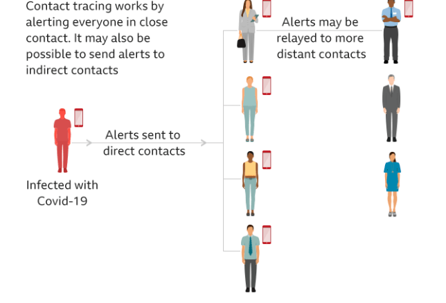 contact tracing https://www.bbc.co.uk/news/technology-52381103