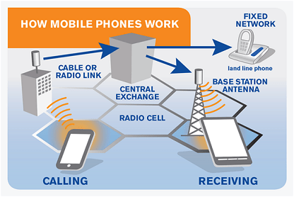how mobile phones work cells and imeis