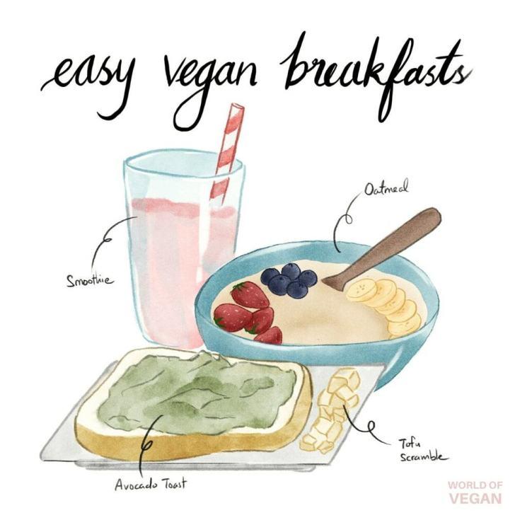 Easy Vegan Breakfast Ideas World of Vegan Art