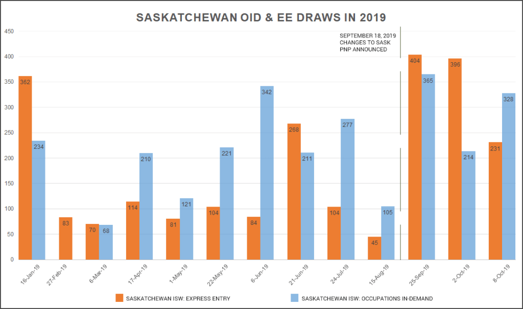 Saskatchewan holds third Express Entry, Occupation In-Demand draw in 3 weeks for targeted occupations