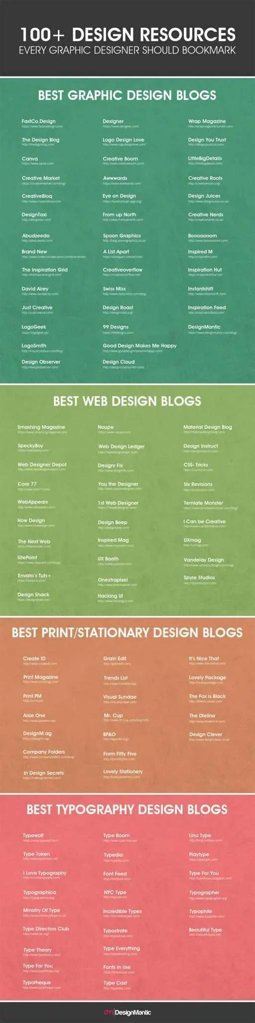 Top 100 Web design Infographic