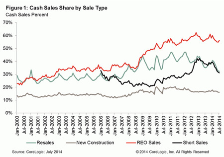 Cash-Sales-Share-by-Sale-Type.jpg