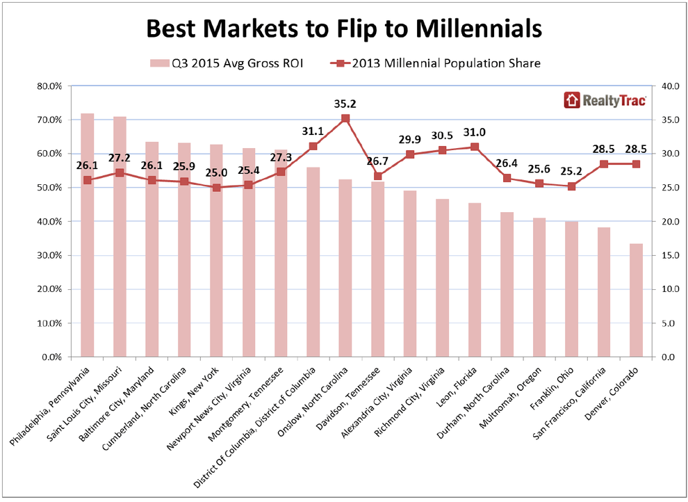 WPJ News | Best Markets to Flip Homes to Millennials
