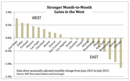 Case-Shiller-July-2015-City-Home-Price-Index.png