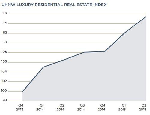 UHNW-Real-Estate-Index-(Q2,-2015).png