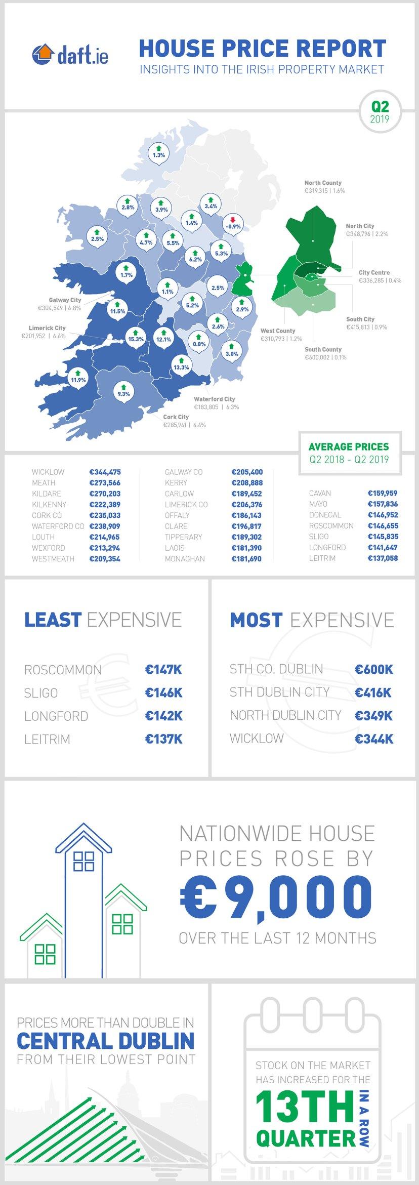 Ireland-home-prices-2019-infographic.jpg
