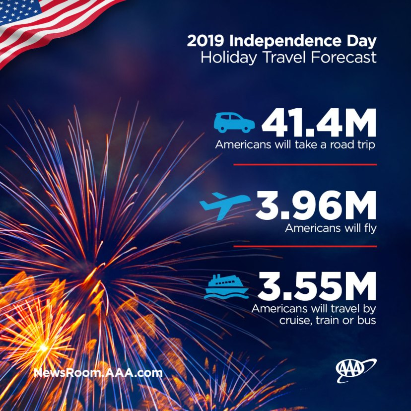 Independence-Day-Travel-Forecast-Modes-of-Travel-FINAL.jpg