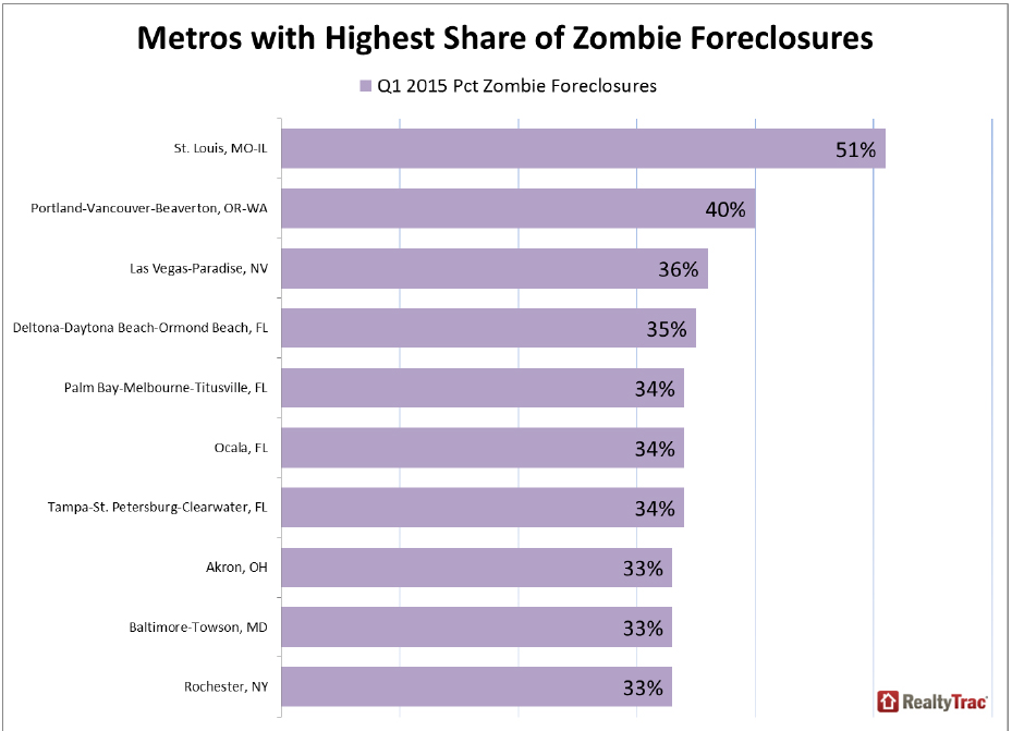 https://i2.wp.com/www.worldpropertyjournal.com/news-assets/Metros-with-Highest-Share-of-Zombie-Foreclosures.jpg