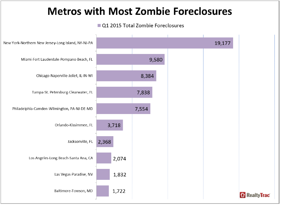https://i2.wp.com/www.worldpropertyjournal.com/news-assets/Metros-with-Most-Zombie-Foreclosures.jpg