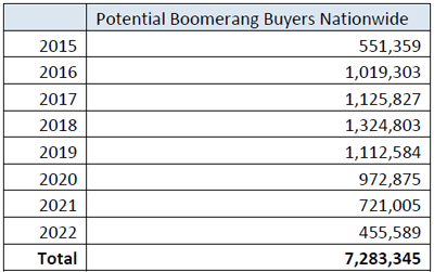 Potential-Boomerang-Buyers-Nationwide-1.png