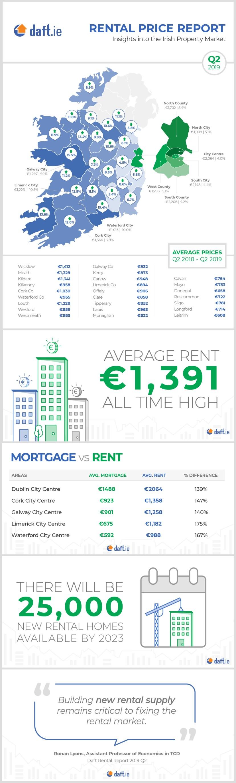 Rental Price Report-Q2-2019-Infographic-D1.jpg