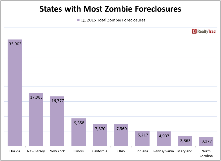https://i2.wp.com/www.worldpropertyjournal.com/news-assets/US-States-with-Most-Zombie-Foreclosures.jpg