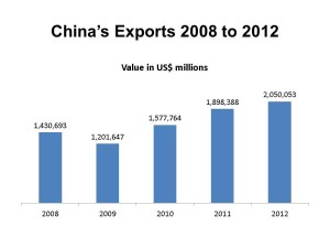 Infographic: Chinese Exports in 2012