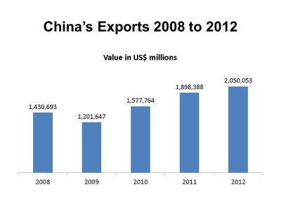 Infographic Chinese Exports