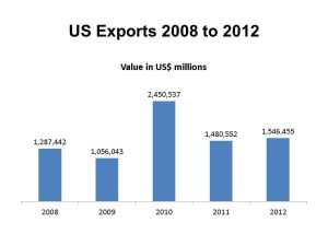 Infographic: US Exports in 2012