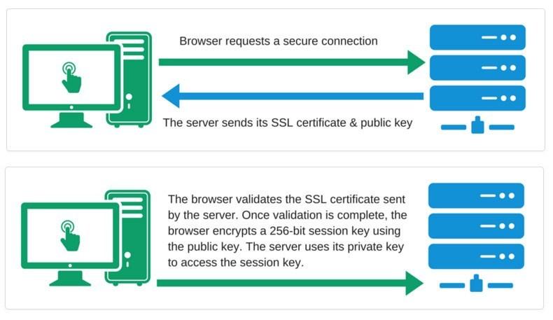 SSL Certification 2018
