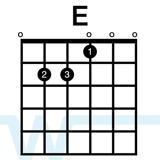 George Ezra Budapest Easy Chords Capo 1st Fret Guitar Chords Pro
