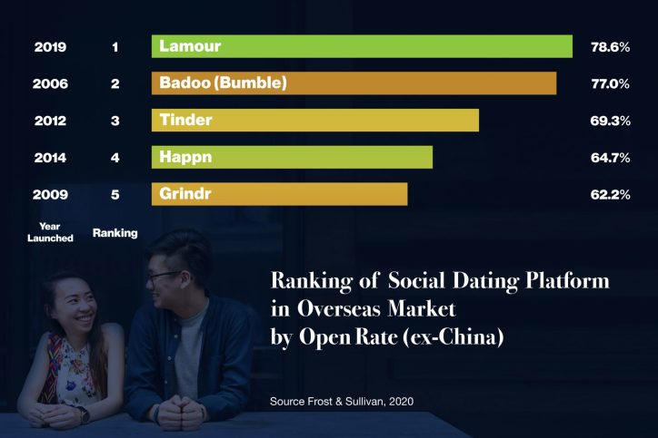 Although in the U.S. all the buzz is about Bumble vs. Tinder, in emerging markets, the story is quite different; the dating app landscape in Asia, Africa and the Middle East is shaping up to be a story of U.S. exports with lots of cash facing off against in-region local incumbents that have their finger on the pulse of the nuances of courtship in non-Western markets.