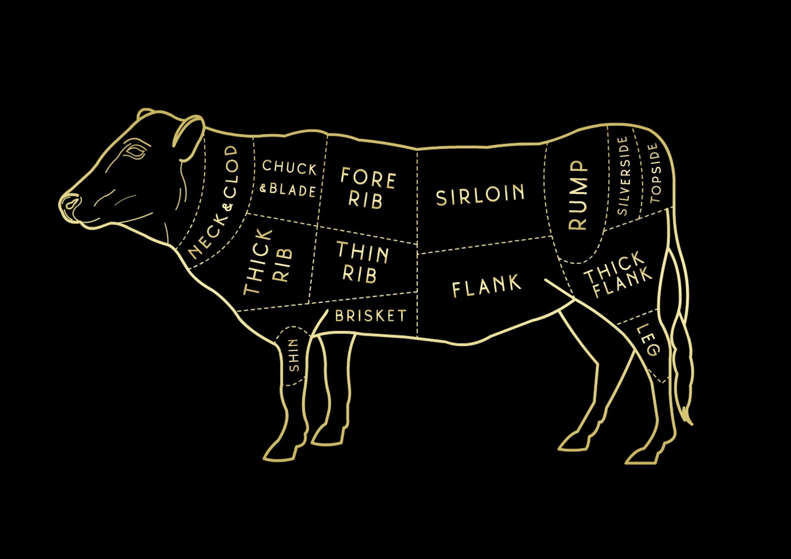 Wagyu Beef Cuts