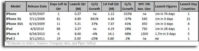 Apple iPad 2 Sales Forecast