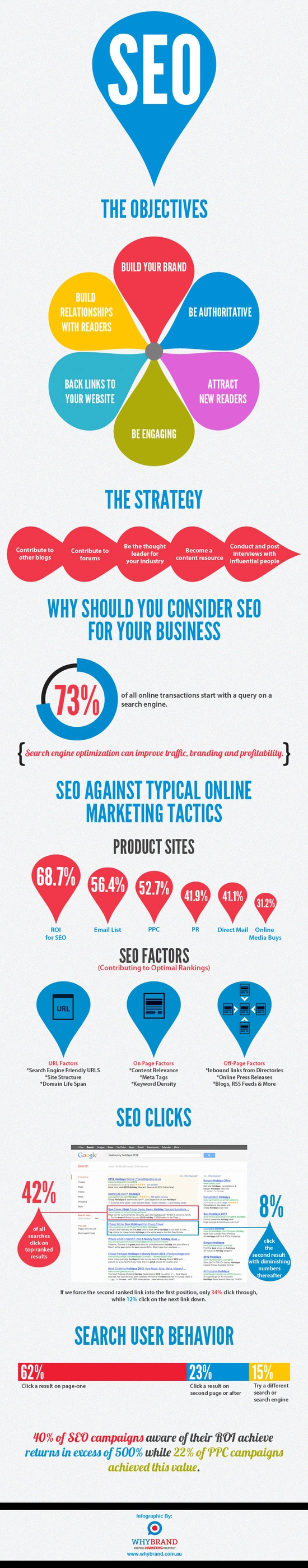 seo-the-objectives