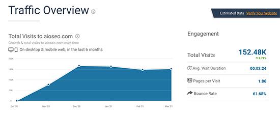 SimilarWeb Traffic Overview Screenshot