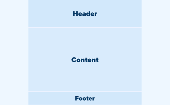 Common WordPress layout