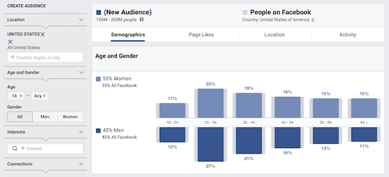 Facebook Audience Insights data
