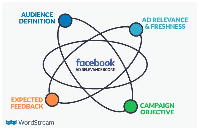 Vantaggio degli annunci di Facebook