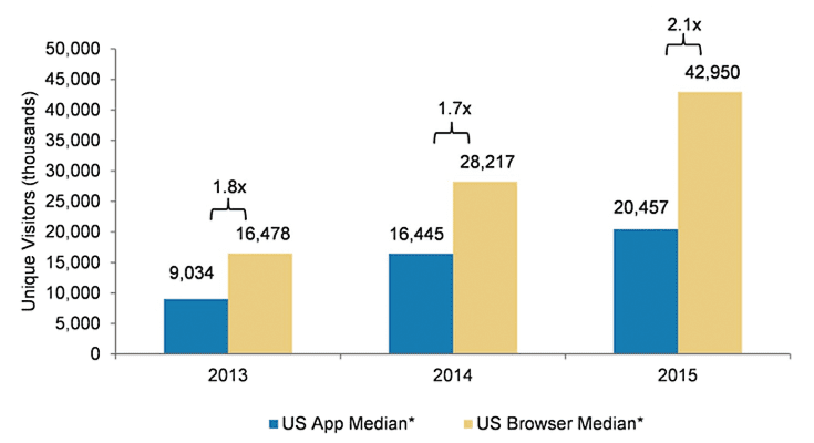 Research by Morgan Stanley tells us that mobile browser use is twice as high as app use.