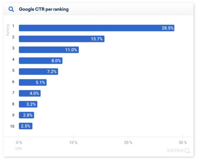 Clics sur la première page du journal des moteurs de recherche Google