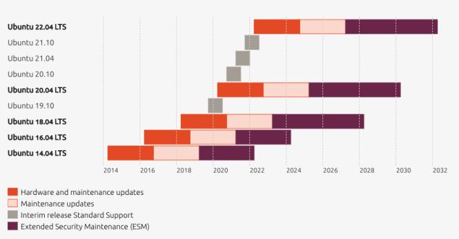Ubuntu: mises à jour faciles