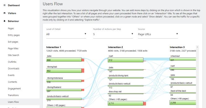 flux d'utilisateurs matomo analytics