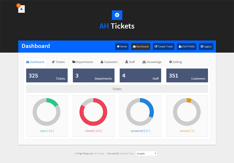 WordPress Helpdesk Plugins: AH Tickets