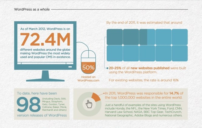 wordpress-infographic