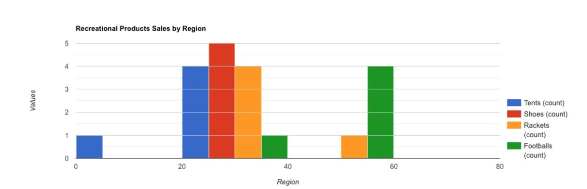Wpdatatables Pro Google Chart