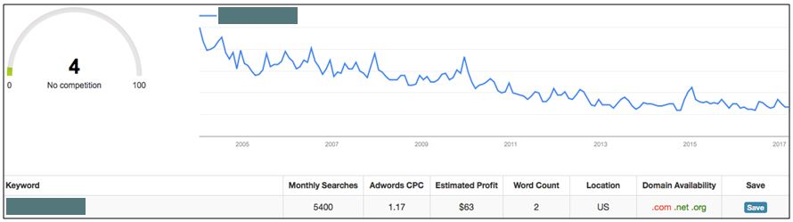 , Case Study: Ranking a Low Competition Keyword in First Page of Google
