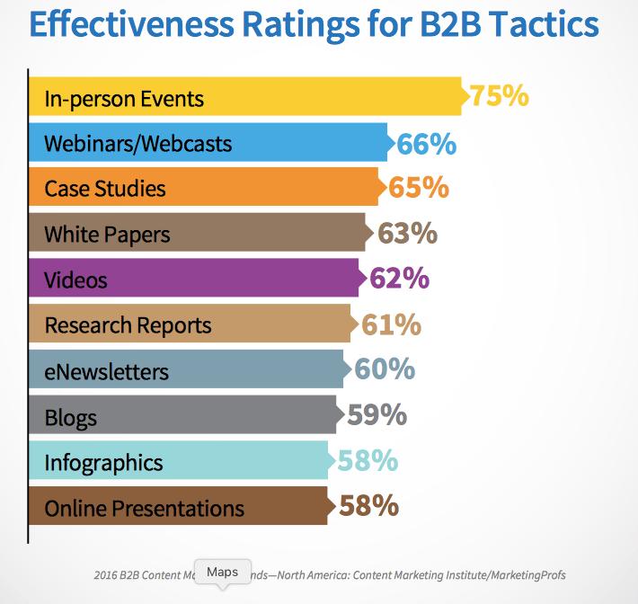 effectiveness of marketing techniques