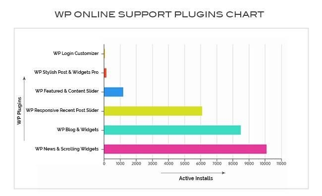 WPOnlineSupport WordPress Plugin Chart