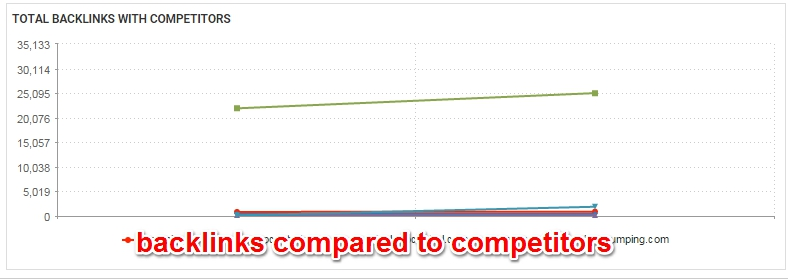 webceo-backlink-quality-check-compared-to-competitors