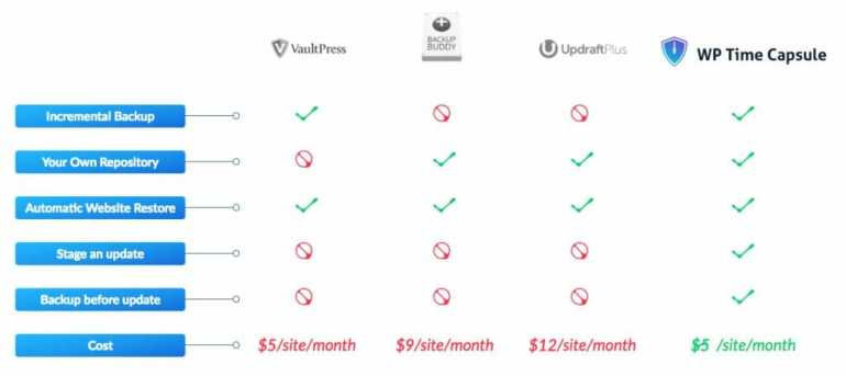 WP Time Capsule Pro vs BackupBuddy vs VaultPress vs UpdraftPlus