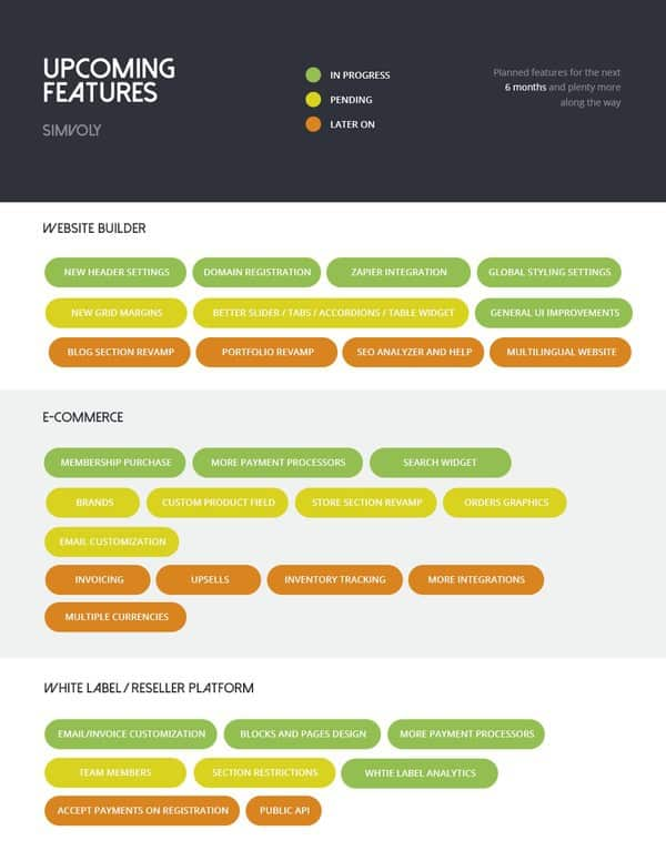 simvoly roadmap