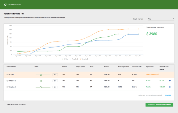Thrive Optimize Review: The Results Chart