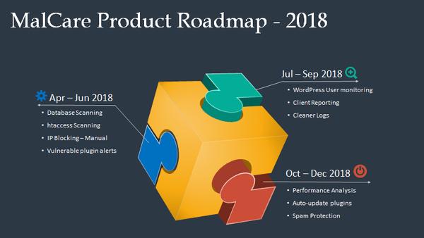 MalCare Review: The MalCare Roadmap